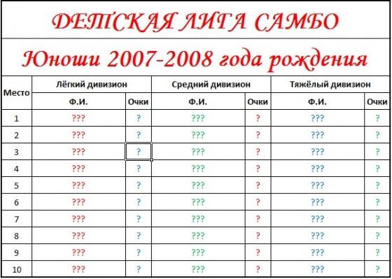 Результаты 2007-2008 пустые