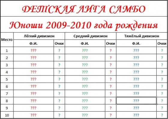 Результаты 2009-2010 пустые