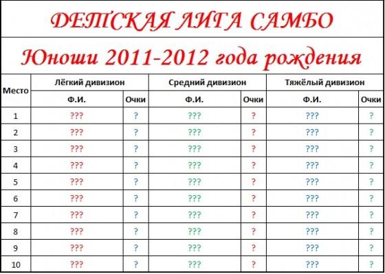Результаты 2011-2012 пустые
